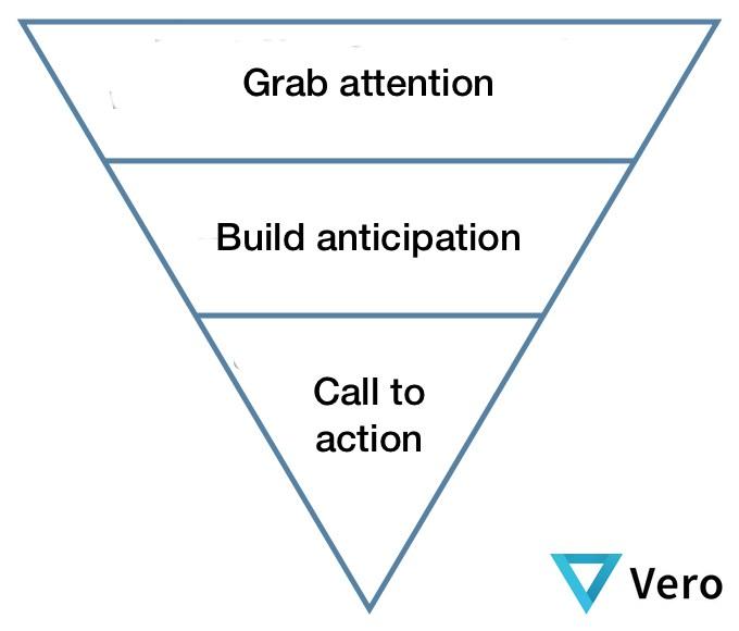 La pirámide invertida de los contenidos