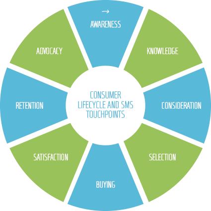 Las etapas del ciclo de vida de un cliente.