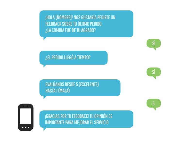 El SMS para lanzar encuestas