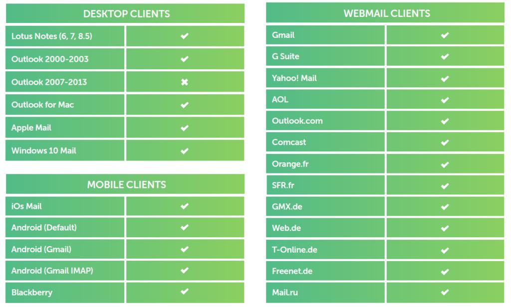 La compatibilidad de los videos con los clientes de e-mail
