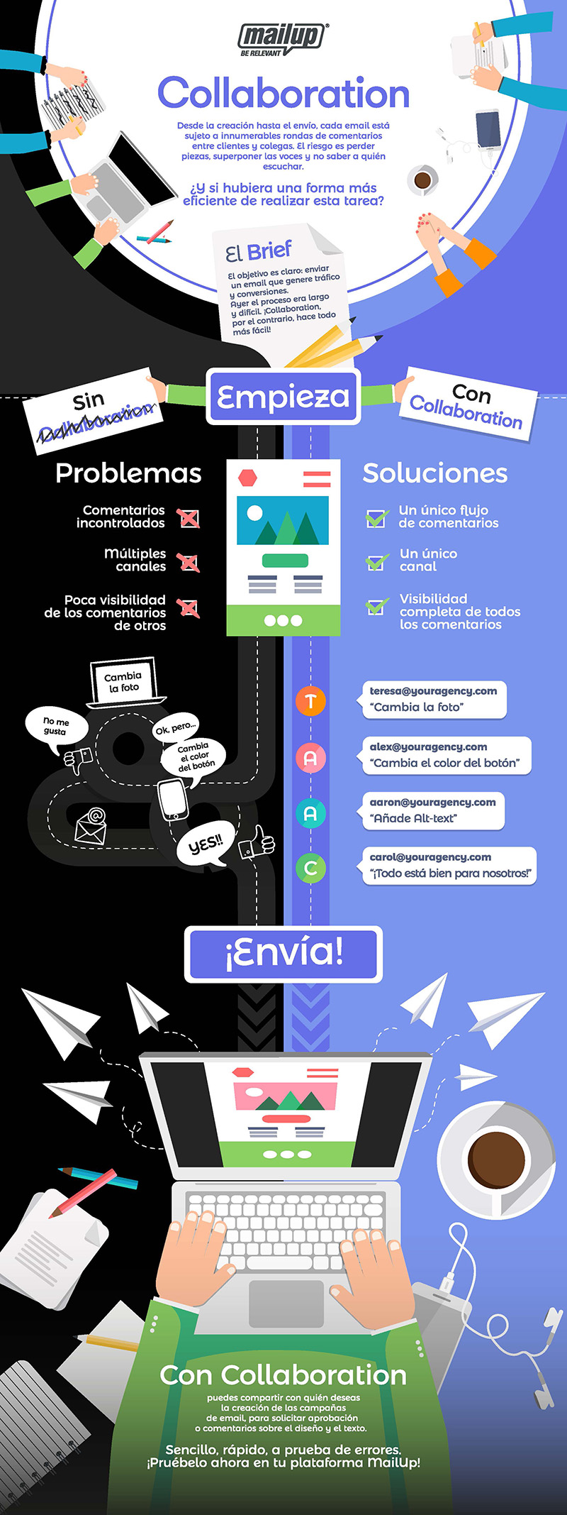 La infografía sobre Collaboration