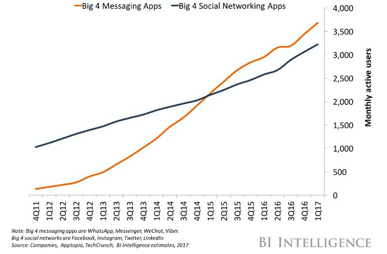 Los usuarios de apps de mensajeria