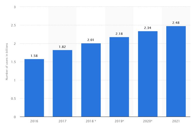 Los usuarios cada año