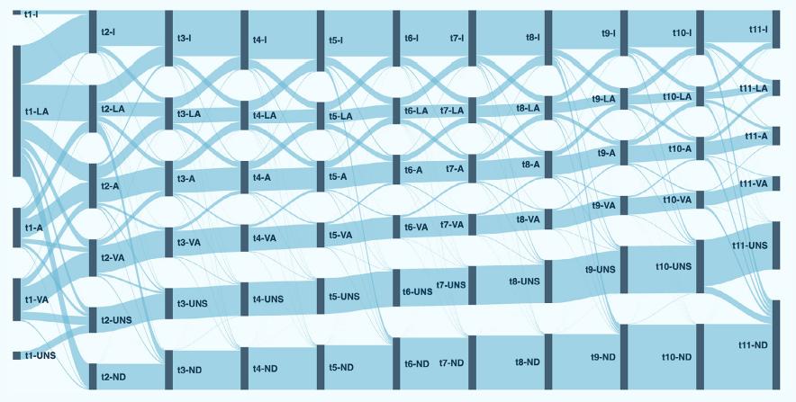 lifecycle-engagement-grafico-movilidad