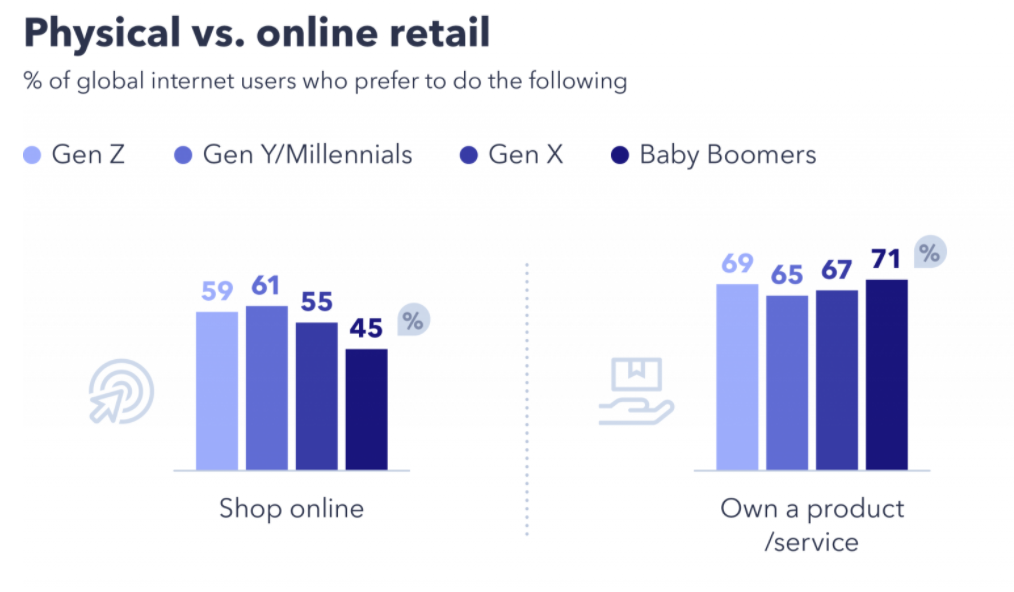 gwi shop online vs shop offline
