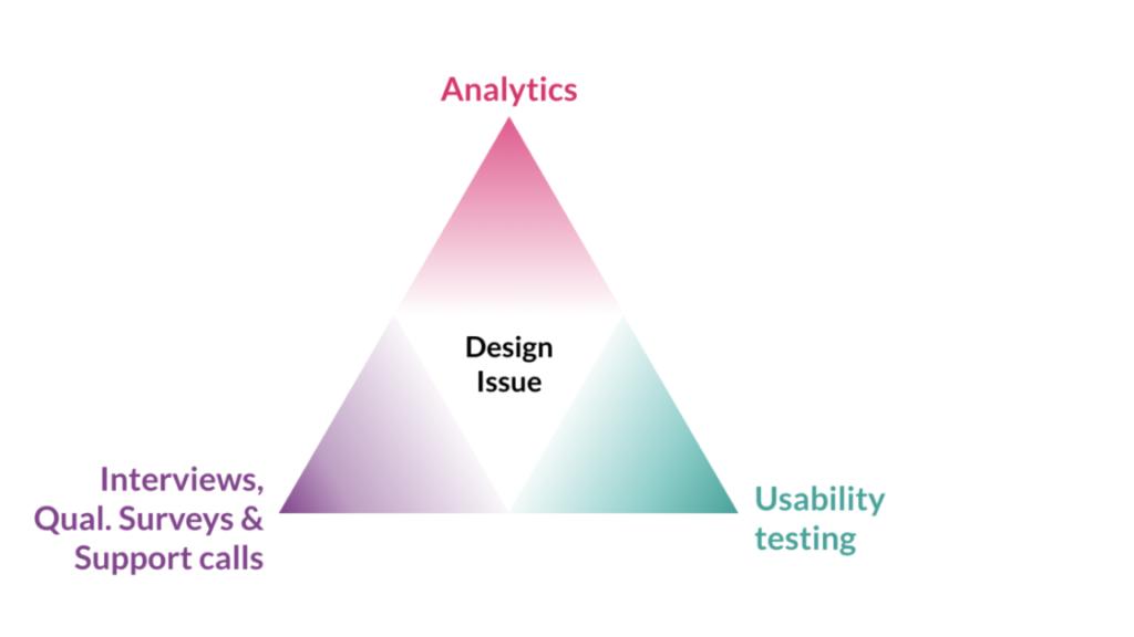 tres métodos para recopilar datos cuantitativos