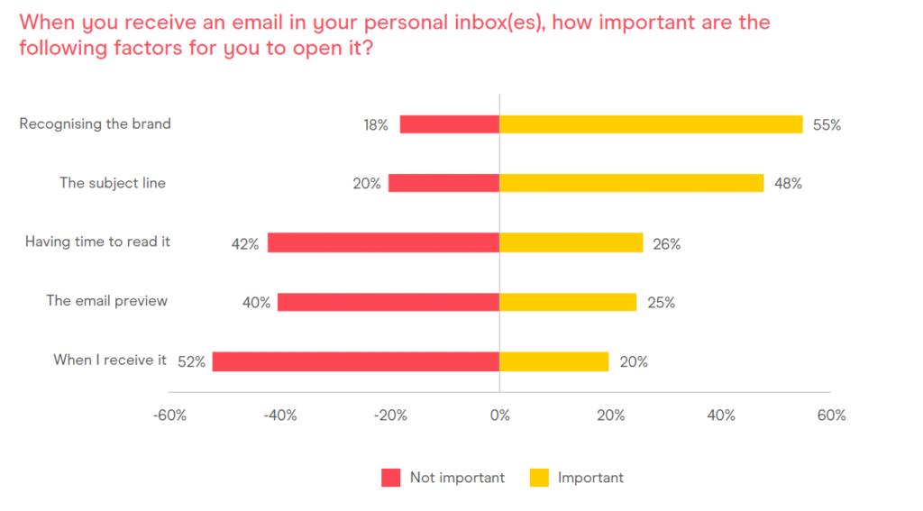 Consumer Email Tracker 2021 tasa de apertura