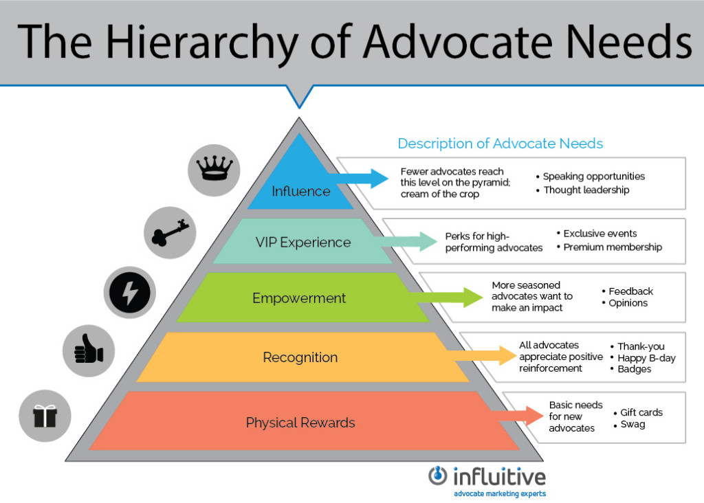 the hierarcy of advocate needs