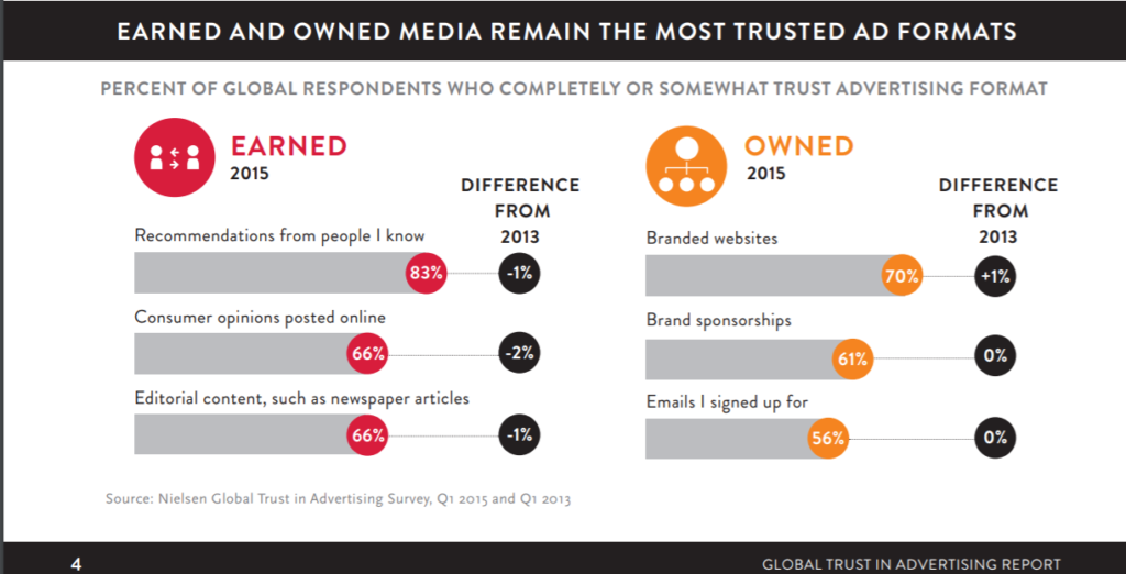 earned and owned media most trusted ad formats